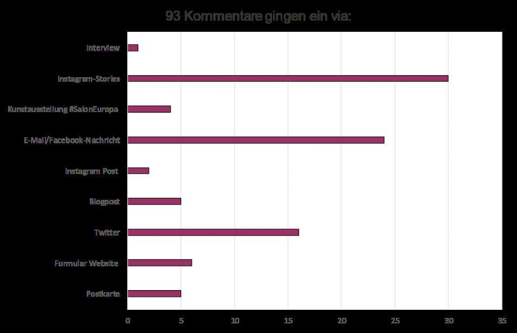 Auswertung der schriftlichen Kommentare zu #SalonEuropa (ohne die Blogparade)